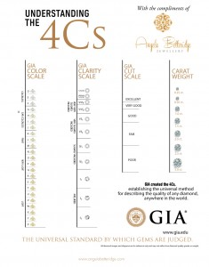 GIA created the 4Cs, the universal method of describing the quality of any diamond in the world
