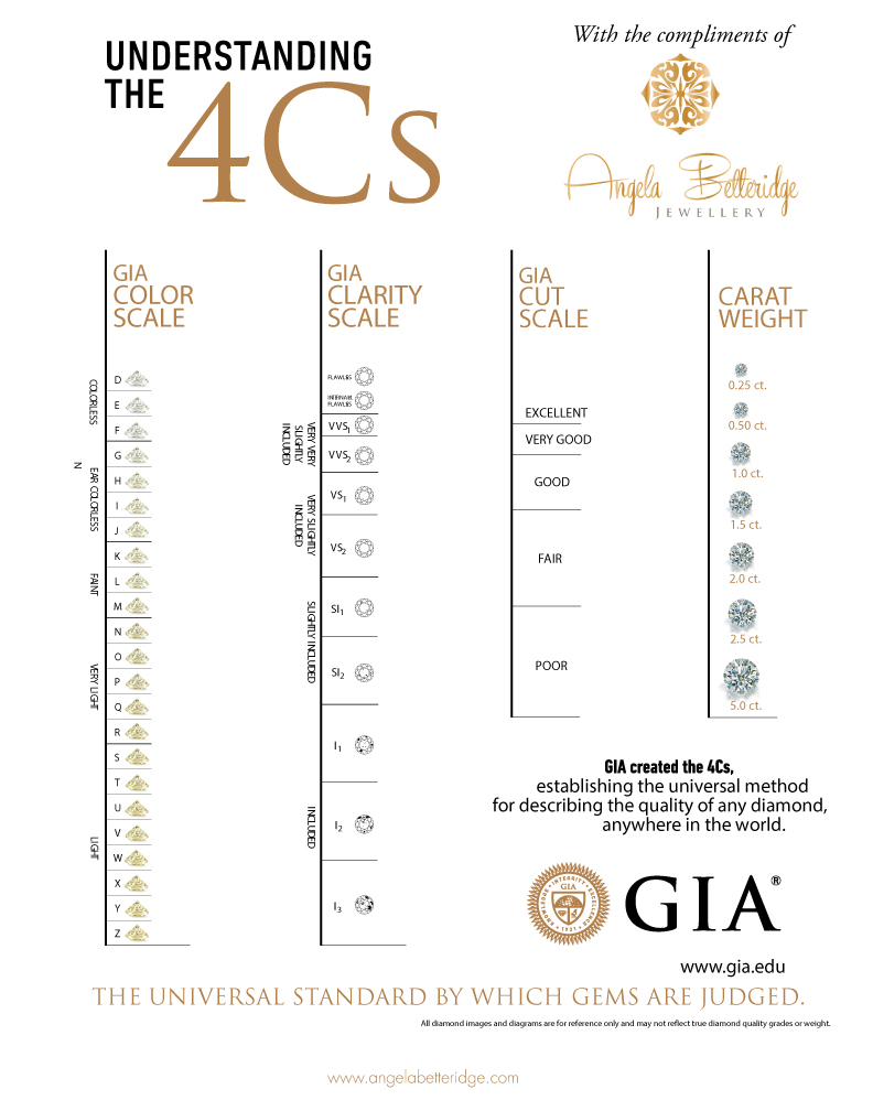 diamond grades clarity diamonds radiant chart jewellery