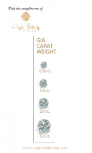 GIA's pictorial example of carat weight
