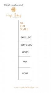GIA's cut scale
